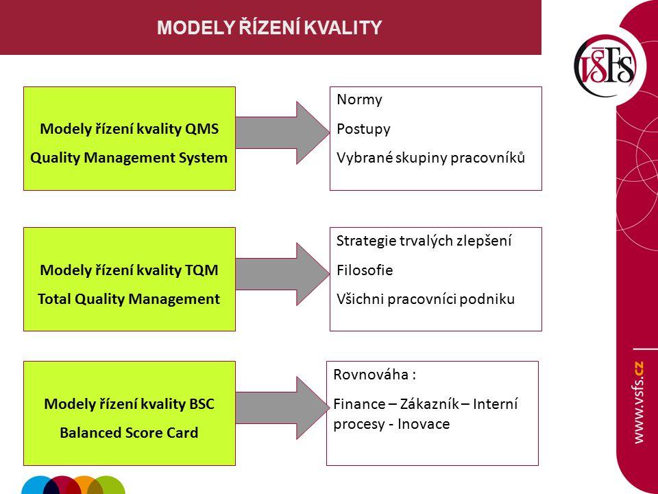MODELY ŘÍZENÍ KVALITY Modely řízení kvality QMS Quality Management System Modely řízení kvality TQM Total Quality Management Normy Postupy Vybrané skupiny pracovníků Strategie trvalých zlepšení Filosofie Všichni pracovníci podniku Modely řízení kvality BSC Balanced Score Card Rovnováha : Finance – Zákazník – Interní procesy - Inovace