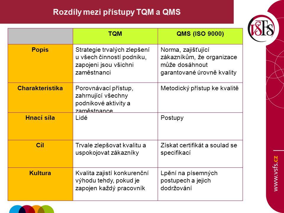 Rozdíly mezi přístupy TQM a QMS TQMQMS (ISO 9000) Kultura Strategie trvalých zlepšení u všech činností podniku, zapojeni jsou všichni zaměstnanci Norma, zajišťující zákazníkům, že organizace může dosáhnout garantované úrovně kvality Charakteristika Cíl Hnací síla Popis Porovnávací přístup, zahrnující všechny podnikové aktivity a zaměstnance Postupy Metodický přístup ke kvalitě Kvalita zajistí konkurenční výhodu tehdy, pokud je zapojen každý pracovník Trvale zlepšovat kvalitu a uspokojovat zákazníky Lidé Lpění na písemných postupech a jejich dodržování Získat certifikát a soulad se specifikací