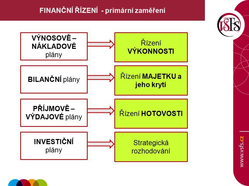 FINANČNÍ ŘÍZENÍ - primární zaměření VÝNOSOVĚ – NÁKLADOVÉ plány Řízení VÝKONNOSTI BILANČNÍ plány Řízení MAJETKU a jeho krytí PŘÍJMOVĚ – VÝDAJOVÉ plány Řízení HOTOVOSTI INVESTIČNÍ plány Strategická rozhodování