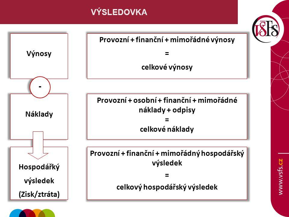 UKAZATELE výkonnosti - LIKVIDITA Okamžitá likvidita (likvidita 1.