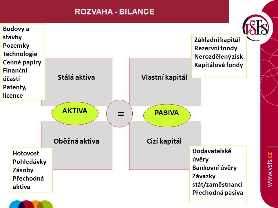 ROZVAHA - BILANCE Stálá aktiva Oběžná aktiva Vlastní kapitál Cizí kapitál AKTIVA = Budovy a stavby Pozemky Technologie Cenné papíry Finanční účasti Pa