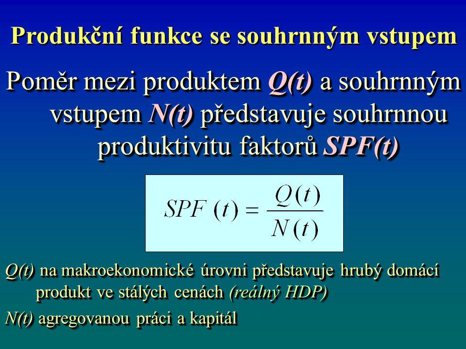 Produkční funkce se souhrnným vstupem Poměr mezi produktem Q(t) a souhrnným vstupem N(t) představuje souhrnnou produktivitu faktorů SPF(t) Q(t) na makroekonomické úrovni představuje hrubý domácí produkt ve stálých cenách (reálný HDP) N(t) agregovanou práci a kapitál Poměr mezi produktem Q(t) a souhrnným vstupem N(t) představuje souhrnnou produktivitu faktorů SPF(t) Q(t) na makroekonomické úrovni představuje hrubý domácí produkt ve stálých cenách (reálný HDP) N(t) agregovanou práci a kapitál