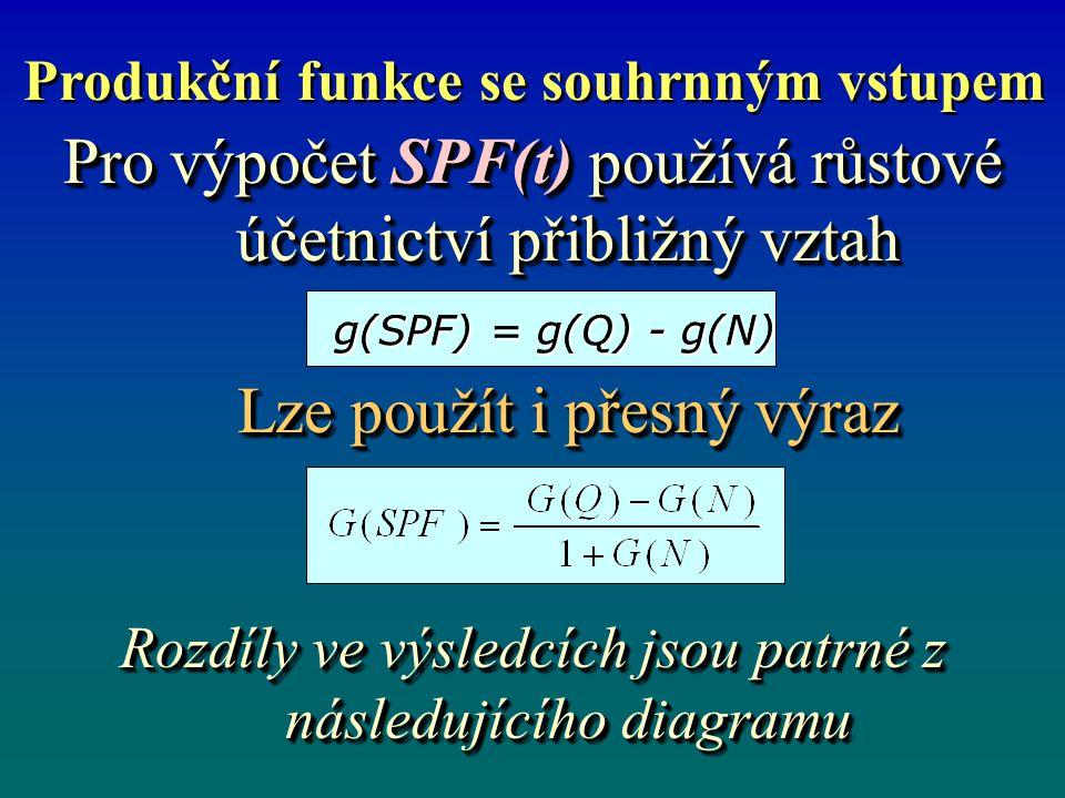 Produkční funkce se souhrnným vstupem Pro výpočet SPF(t) používá růstové účetnictví přibližný vztah Lze použít i přesný výraz Rozdíly ve výsledcích jsou patrné z následujícího diagramu Pro výpočet SPF(t) používá růstové účetnictví přibližný vztah Lze použít i přesný výraz Rozdíly ve výsledcích jsou patrné z následujícího diagramu g(SPF) = g(Q) - g(N)