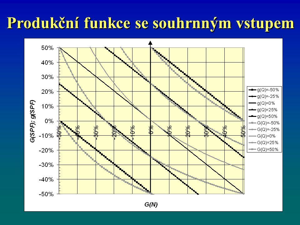 Podíl vlivu intenzivních a extenzivních faktorů vývoje Relace mezi dynamickými charakteristikami je vhodné označit jako dynamické parametry.