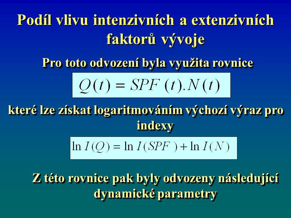 Podíl vlivu intenzivních a extenzivních faktorů vývoje Pro toto odvození byla využita rovnice Pro toto odvození byla využita rovnice které lze získat logaritmováním výchozí výraz pro indexy Z této rovnice pak byly odvozeny následující dynamické parametry Z této rovnice pak byly odvozeny následující dynamické parametry Pro toto odvození byla využita rovnice Pro toto odvození byla využita rovnice které lze získat logaritmováním výchozí výraz pro indexy Z této rovnice pak byly odvozeny následující dynamické parametry Z této rovnice pak byly odvozeny následující dynamické parametry