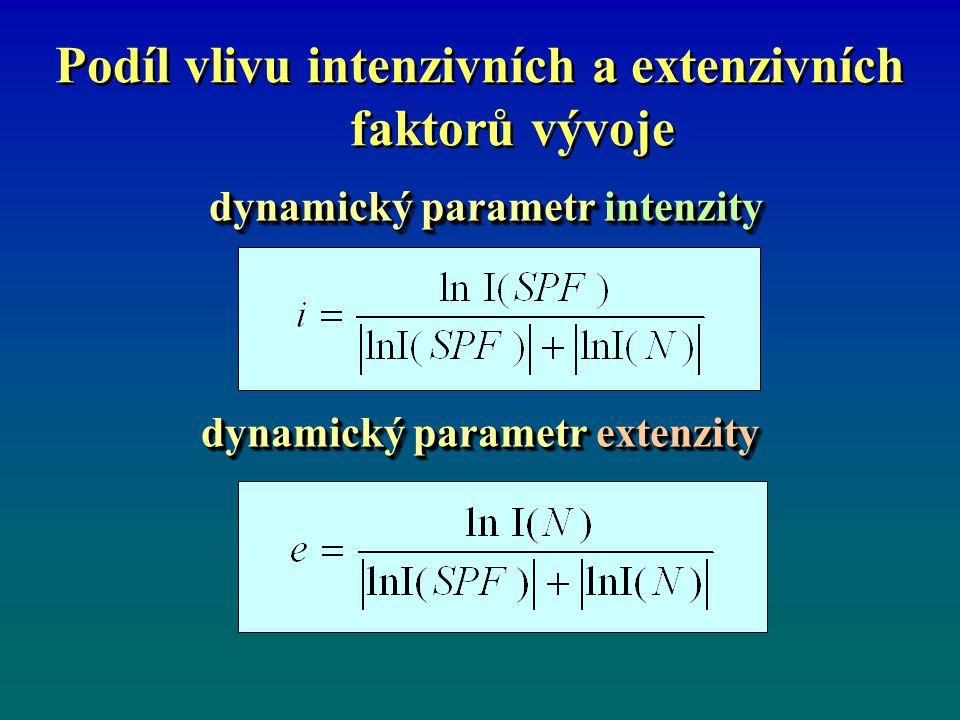 Podíl vlivu intenzivních a extenzivních faktorů vývoje uvedenými dynamický parametry platí vztah uvedenými dynamický parametry platí vztah Tento vztah zajišťuje, aby oba uvažované faktory pokrývaly právě 100 % obou uvažovaných vlivů při zohlednění možnosti jejich protichůdného až plně kompenzačního působení.