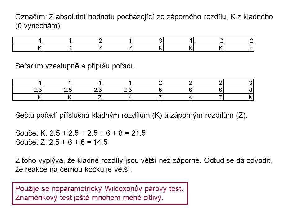 Označím: Z absolutní hodnotu pocházející ze záporného rozdílu, K z kladného (0 vynechám): Seřadím vzestupně a připíšu pořadí.