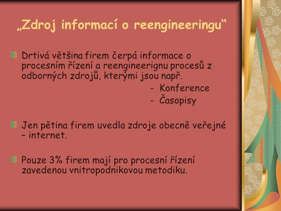 """""""Zdroj informací o reengineeringu"""" Drtivá většina firem čerpá informace o procesním řízení a reengineerignu procesů z odborných zdrojů, kterými jsou n"""