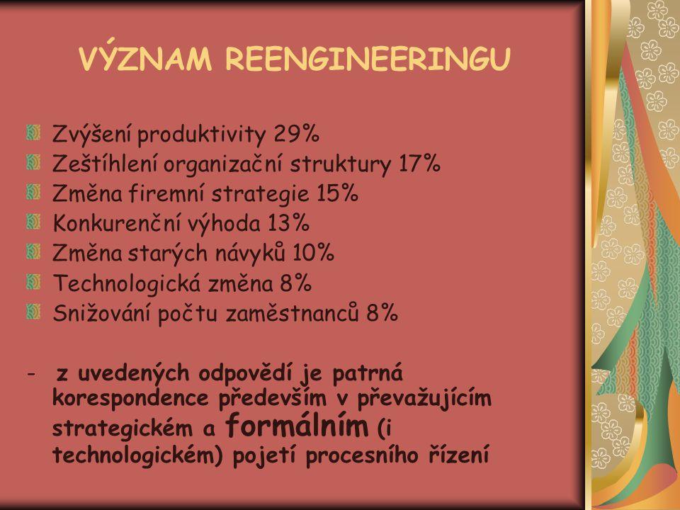 VÝZNAM REENGINEERINGU Zvýšení produktivity 29% Zeštíhlení organizační struktury 17% Změna firemní strategie 15% Konkurenční výhoda 13% Změna starých n