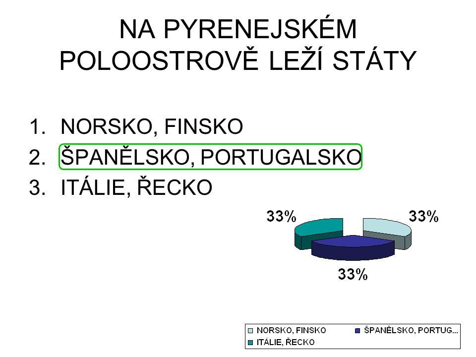 NA PYRENEJSKÉM POLOOSTROVĚ LEŽÍ STÁTY 1.NORSKO, FINSKO 2.ŠPANĚLSKO, PORTUGALSKO 3.ITÁLIE, ŘECKO