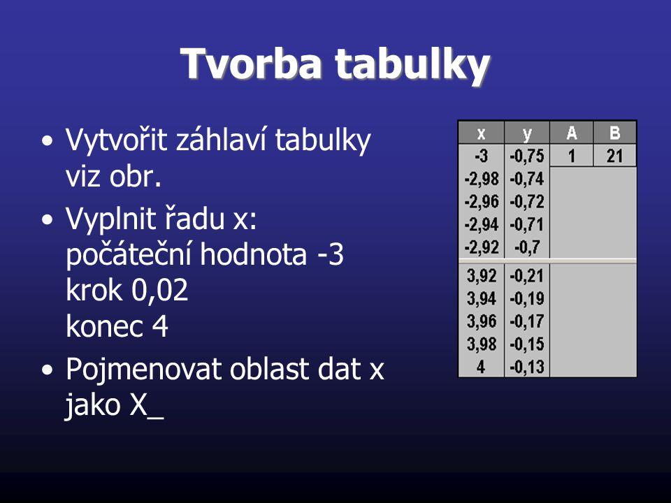 Tvorba tabulky Vytvořit záhlaví tabulky viz obr. Vyplnit řadu x: počáteční hodnota -3 krok 0,02 konec 4 Pojmenovat oblast dat x jako X_