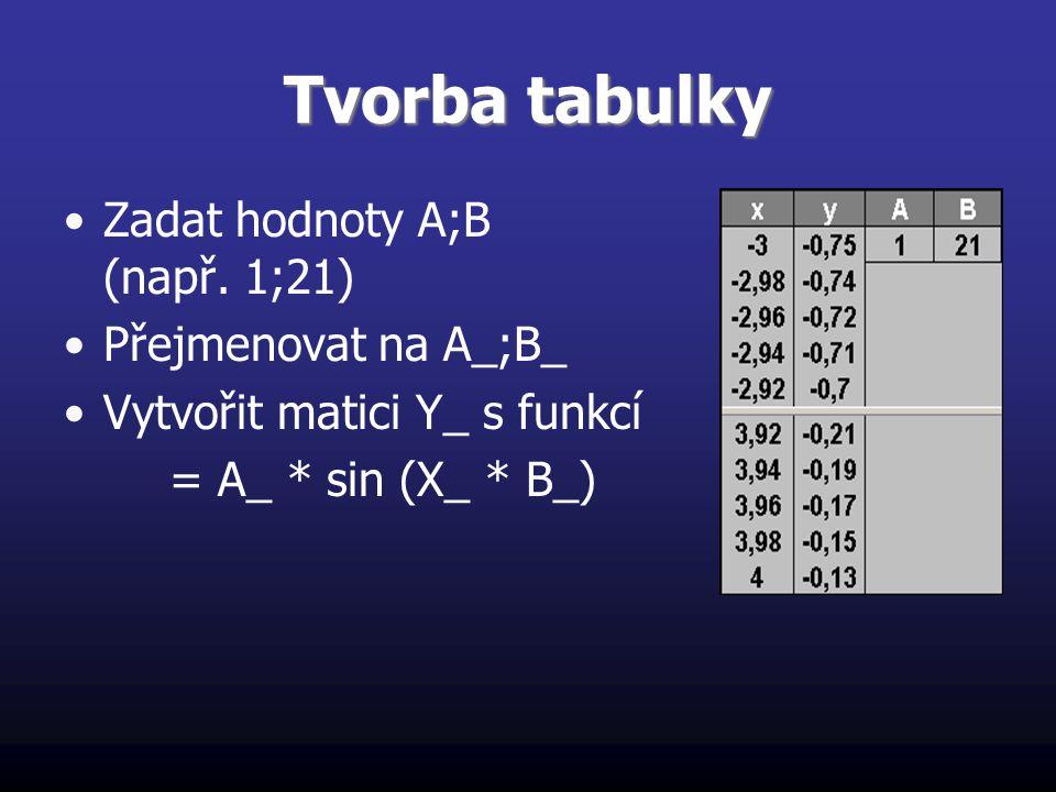 Tvorba tabulky Zadat hodnoty A;B (např. 1;21) Přejmenovat na A_;B_ Vytvořit matici Y_ s funkcí = A_ * sin (X_ * B_)