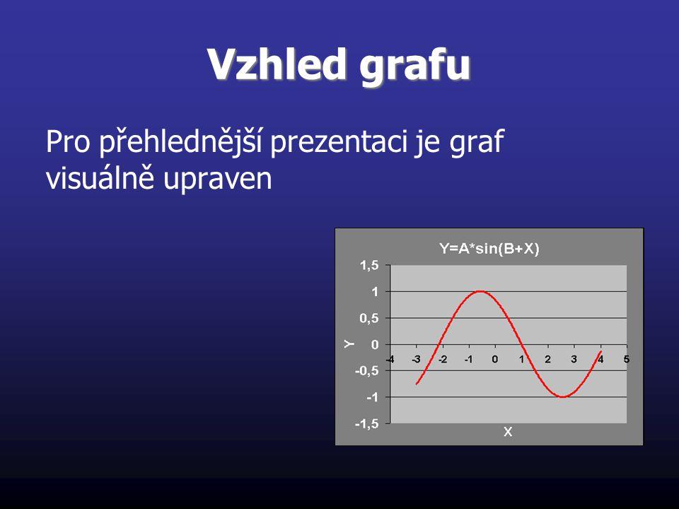 Vzhled grafu Pro přehlednější prezentaci je graf visuálně upraven
