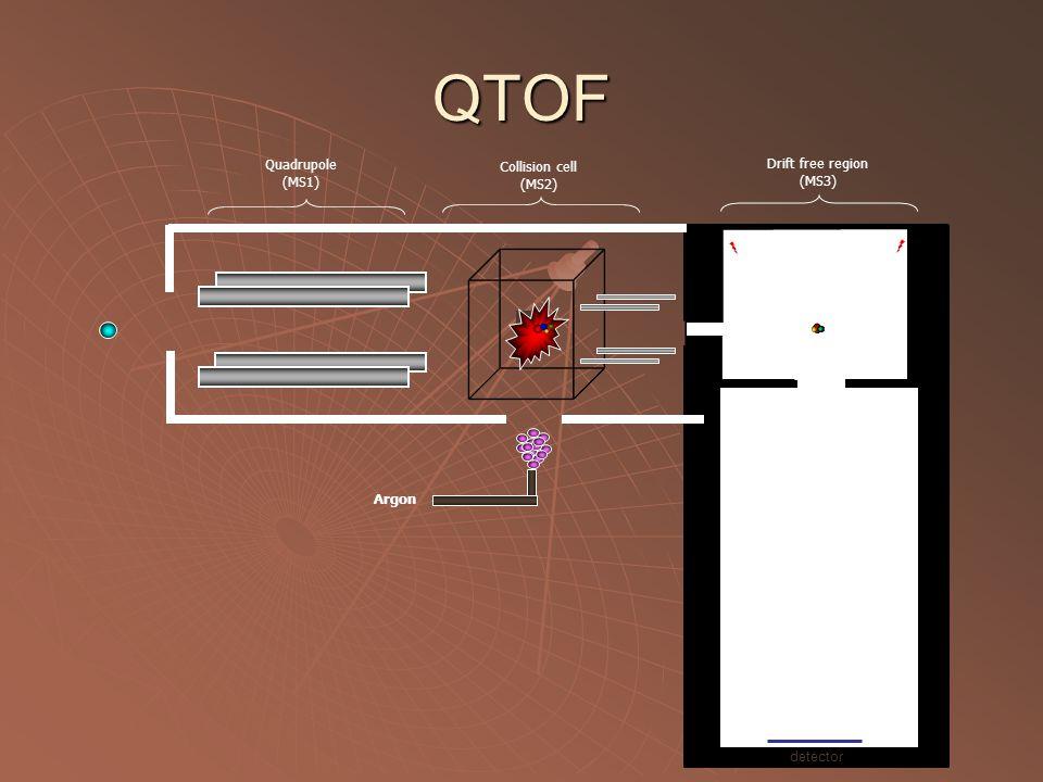 Quadrupole (MS1) Collision cell (MS2) Argon detector Drift free region (MS3) QTOF