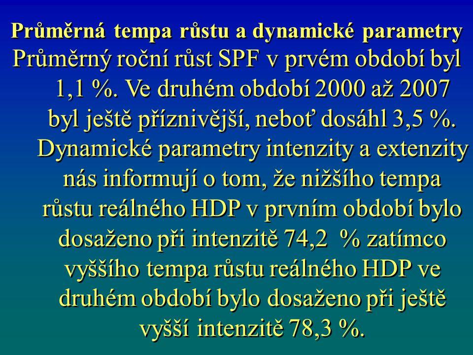 Průměrná tempa růstu a dynamické parametry Průměrný roční růst SPF v prvém období byl 1,1 %.