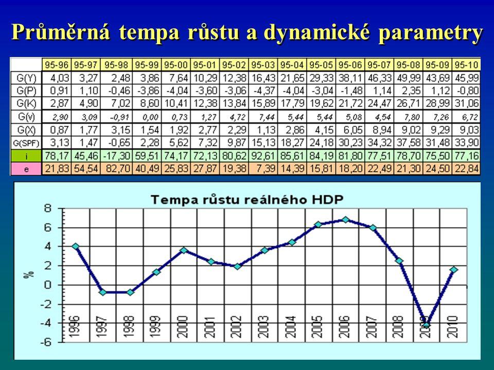 Průměrná tempa růstu a dynamické parametry