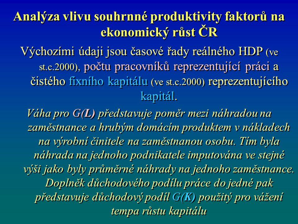 Analýza vlivu souhrnné produktivity faktorů na ekonomický růst ČR Výchozími údaji jsou časové řady reálného HDP (ve st.c.2000), počtu pracovníků reprezentující práci a čistého fixního kapitálu (ve st.c.2000) reprezentujícího kapitál.