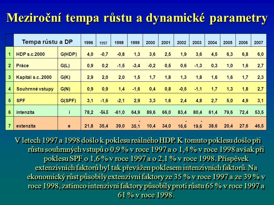 Meziroční tempa růstu a dynamické parametry Tempa růstu a DP 1996 1997 1998199920002001200220032004200520062007 1HDP s.c.2000G(HDP)4,0-0,7-0,81,33,62,51,93,64,56,36,86,0 2PráceG(L)0,90,2-1,5-3,4-0,20,50,6-1,30,31,01,62,7 3Kapitál s.c..2000G(K)2,92,0 1,51,71,81,31,81,6 1,72,3 4Souhrnné vstupyG(N)0,9 1,4-1,60,40,8-0,5-1,11,71,31,82,7 5SPFG(SPF)3,1-1,6-2,12,93,31,62,44,82,75,04,93,1 6intenzitai78,2 -64,6 -61,064,989,666,083,480,461,479,672,453,5 7extenzitae21,835,439,0 - 35,110,434,0 - 16,6 - 19,638,620,427,646,5 V letech 1997 a 1998 došlo k poklesu reálného HDP.