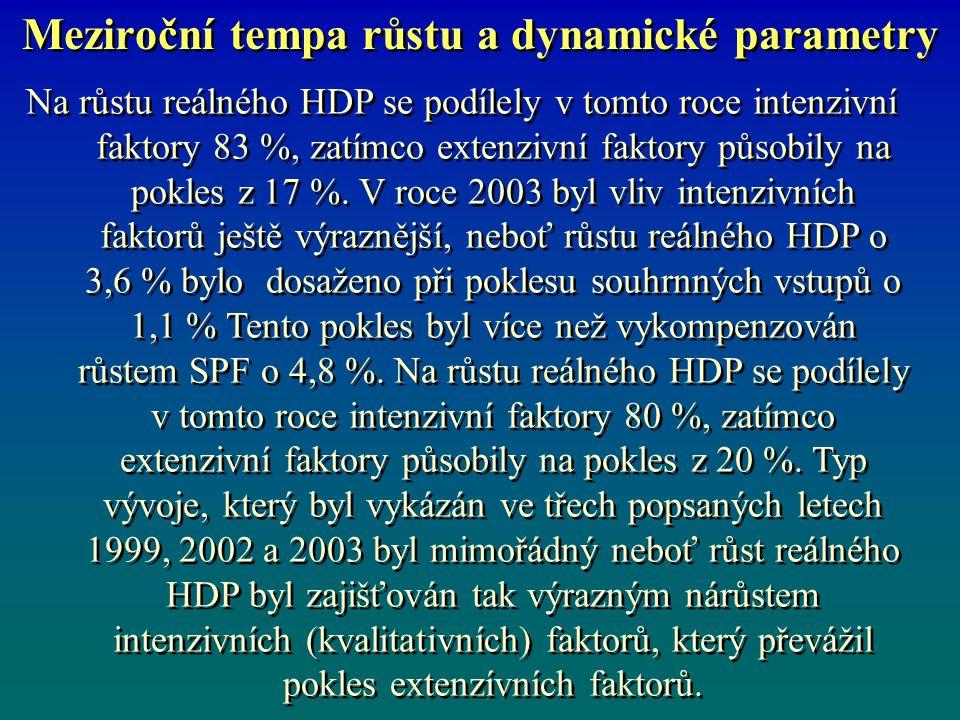 Meziroční tempa růstu a dynamické parametry Ve všech ostatních letech tj.