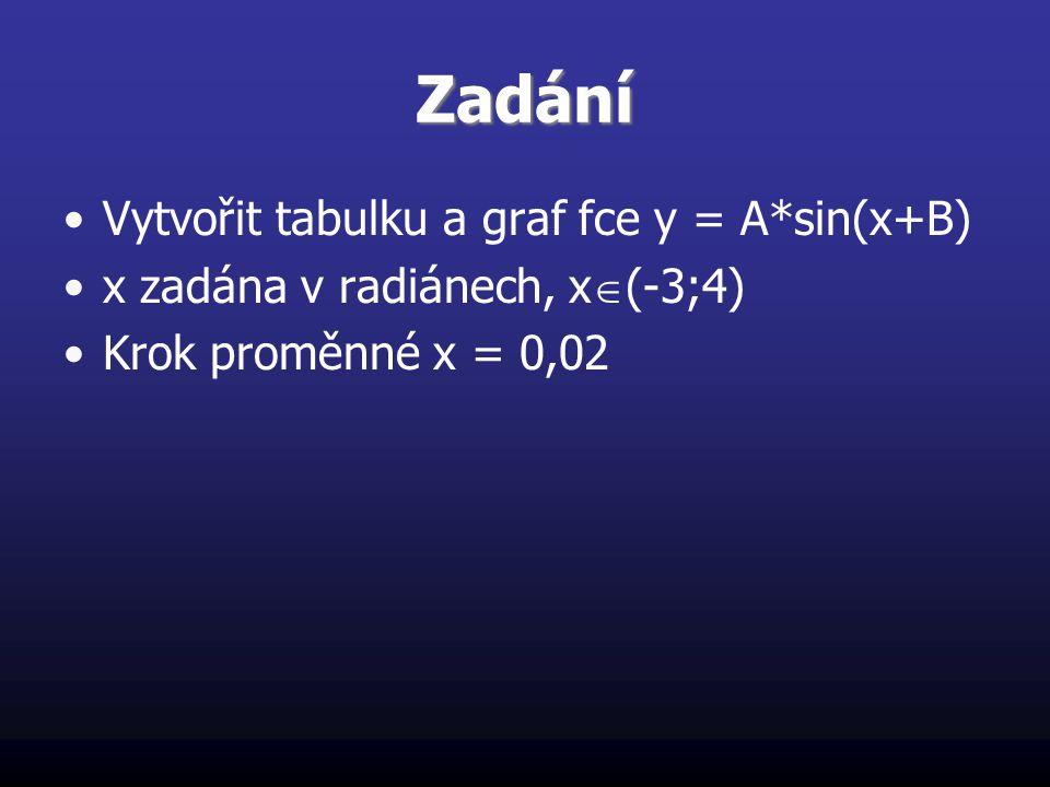 Zadání Vytvořit tabulku a graf fce y = A*sin(x+B) x zadána v radiánech, x  (-3;4) Krok proměnné x = 0,02