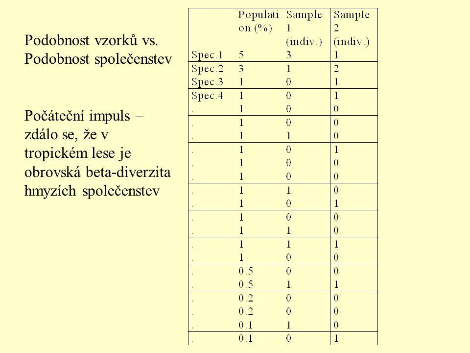 Podobnost vzorků vs. Podobnost společenstev Počáteční impuls – zdálo se, že v tropickém lese je obrovská beta-diverzita hmyzích společenstev