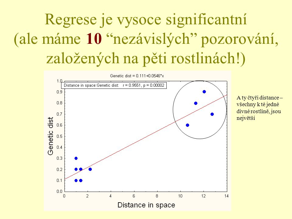 """Regrese je vysoce significantní (ale máme 10 """"nezávislých"""" pozorování, založených na pěti rostlinách!) A ty čtyři distance – všechny k té jedné divné"""