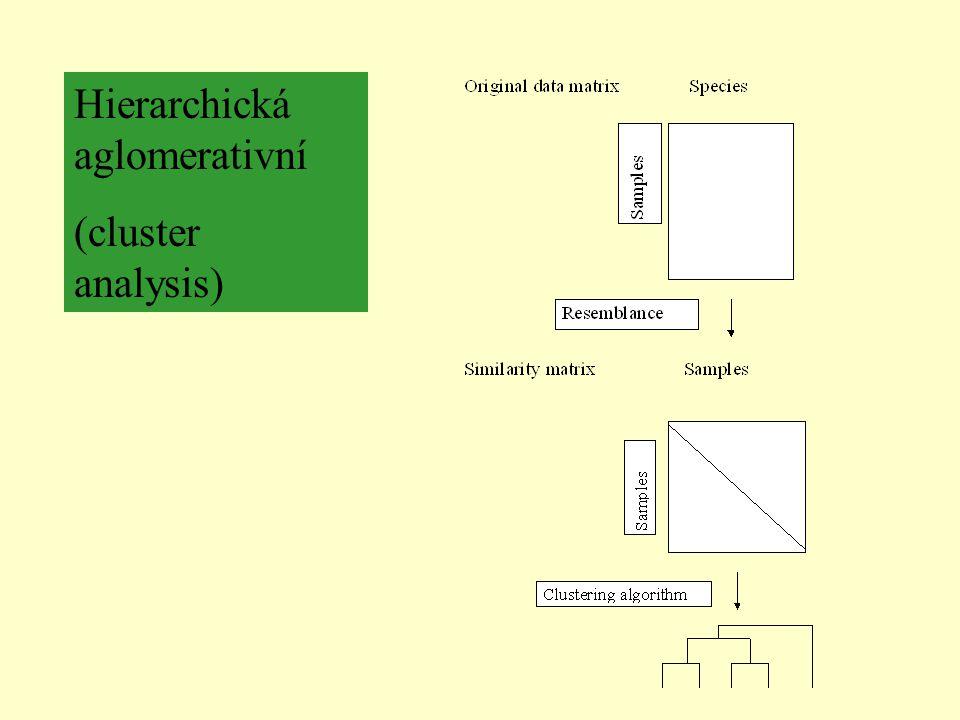 Hierarchická aglomerativní (cluster analysis)