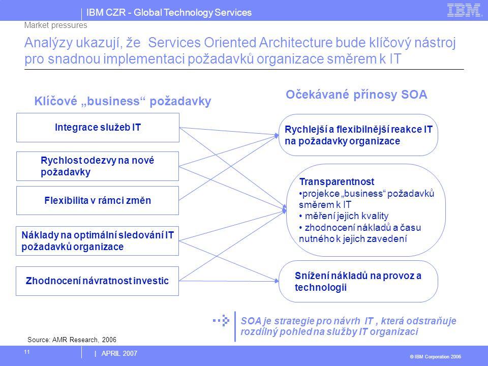 IBM CZR - Global Technology Services © IBM Corporation 2006 | APRIL 2007 11 Analýzy ukazují, že Services Oriented Architecture bude klíčový nástroj pr