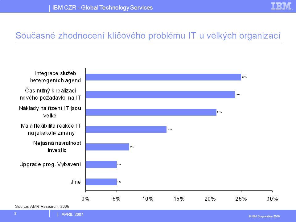 IBM CZR - Global Technology Services © IBM Corporation 2006 | APRIL 2007 2 Současné zhodnocení klíčového problému IT u velkých organizací Source: AMR