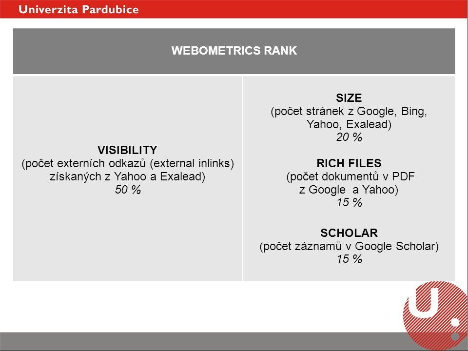 WEBOMETRICS RANK VISIBILITY (počet externích odkazů (external inlinks) získaných z Yahoo a Exalead) 50 % SIZE (počet stránek z Google, Bing, Yahoo, Exalead) 20 % RICH FILES (počet dokumentů v PDF z Google a Yahoo) 15 % SCHOLAR (počet záznamů v Google Scholar) 15 %