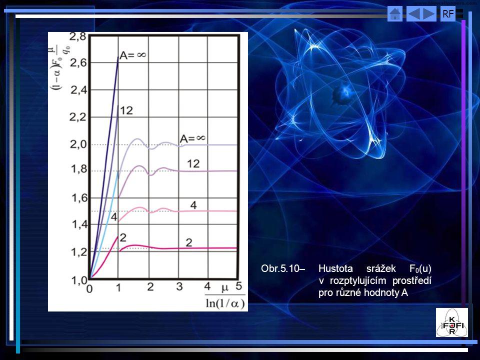 RF Obr.5.10– Hustota srážek F 0 (u) v rozptylujícím prostředí pro různé hodnoty A