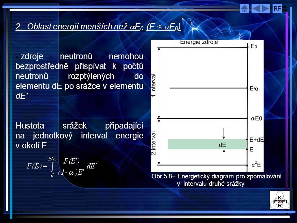 RF 2. Oblast energií menších než  E 0 (E <  E 0 ) Obr.5.8– Energetický diagram pro zpomalování v intervalu druhé srážky - zdroje neutronů nemohou be