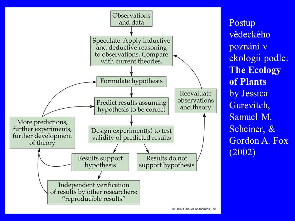 Postup vědeckého poznání v ekologii podle: The Ecology of Plants by Jessica Gurevitch, Samuel M. Scheiner, & Gordon A. Fox (2002)