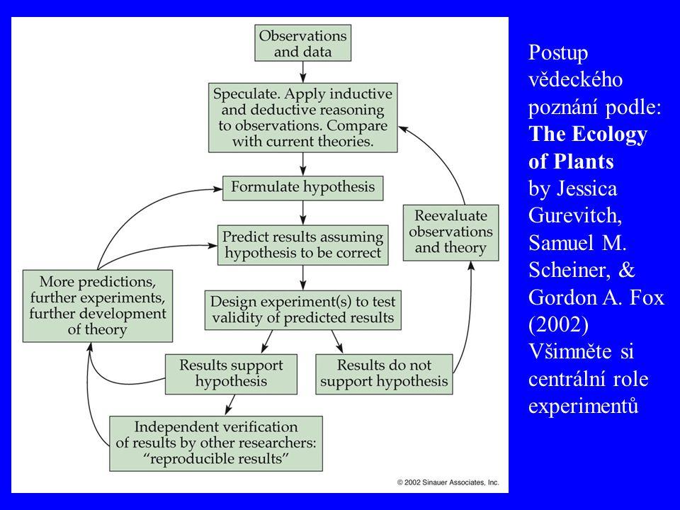 Postup vědeckého poznání podle: The Ecology of Plants by Jessica Gurevitch, Samuel M. Scheiner, & Gordon A. Fox (2002) Všimněte si centrální role expe
