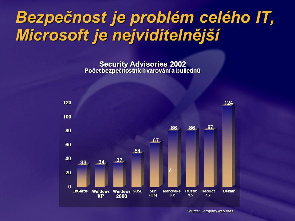 Bezpečnost je problém celého IT, Microsoft je nejviditelnější Source: Company web sites Trustix1.5DebianEnGarde Sun (OS) Mandrake8.x Security Advisories 2002 Počet bezpečnostních varování a bulletinů 0 20 40 60 80 100 120 RedHat7.2Windows2000 Windows XP SuSE 