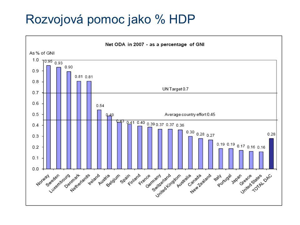 Rozvojová pomoc jako % HDP