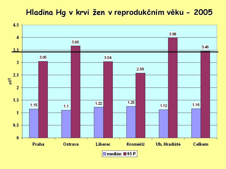 Hladina Hg v krvi žen v reprodukčním věku - 2005
