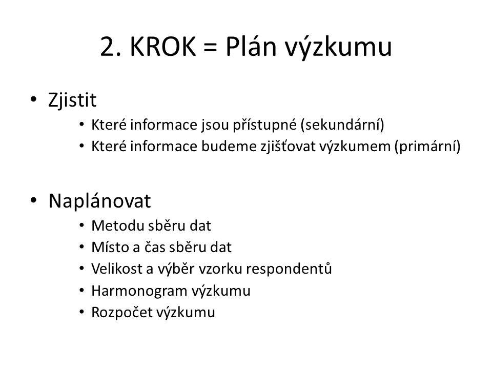 2. KROK = Plán výzkumu Zjistit Které informace jsou přístupné (sekundární) Které informace budeme zjišťovat výzkumem (primární) Naplánovat Metodu sběr