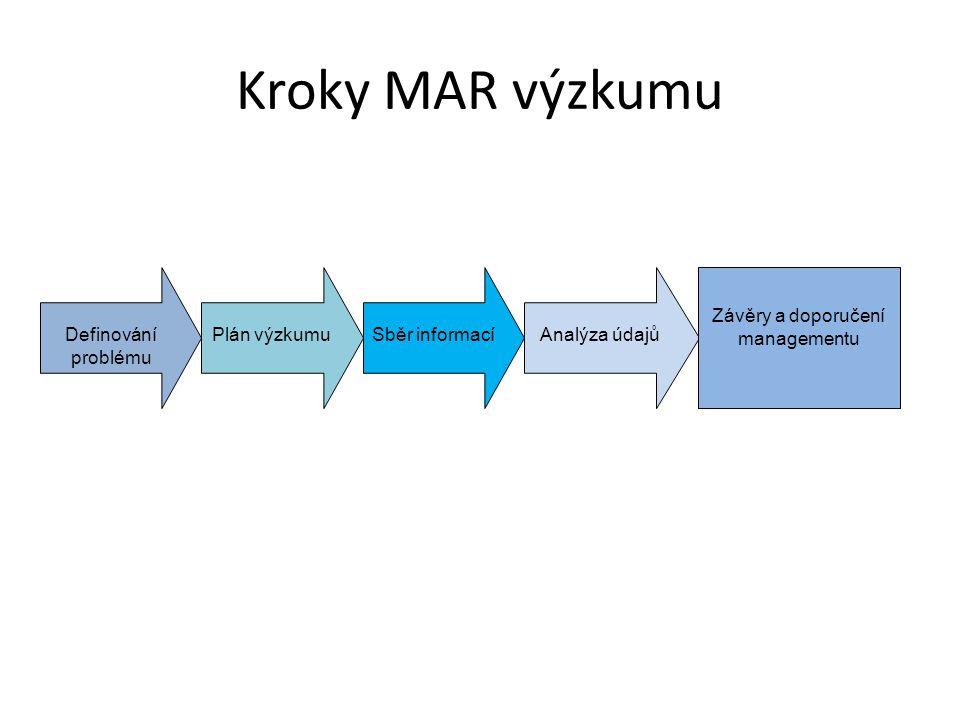 Kroky MAR výzkumu Definování problému Plán výzkumuSběr informacíAnalýza údajů Závěry a doporučení managementu