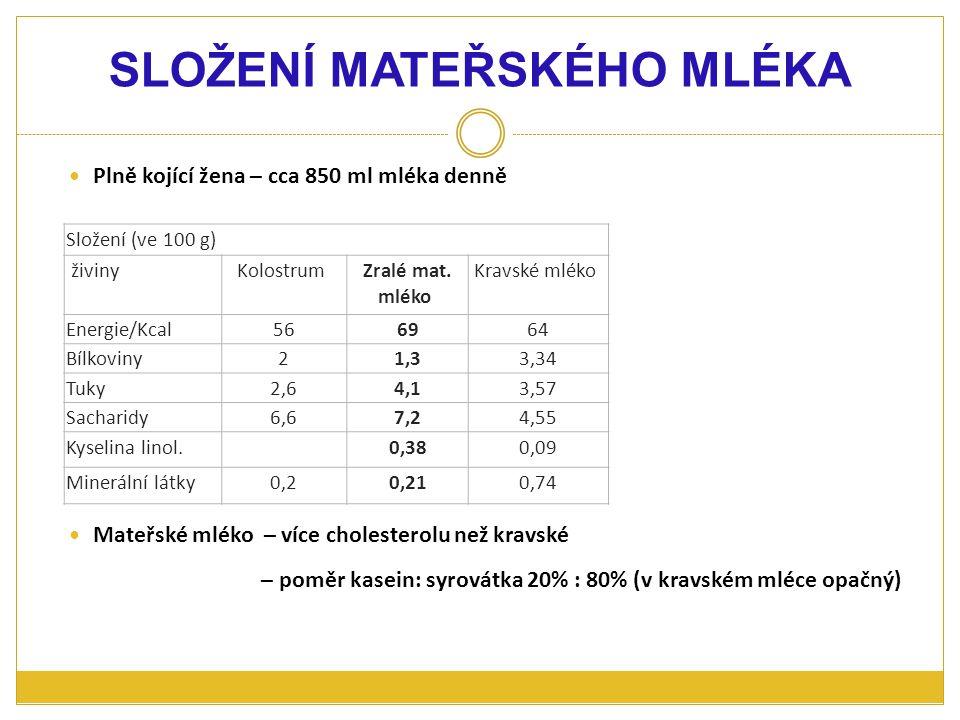 Plně kojící žena – cca 850 ml mléka denně Mateřské mléko – více cholesterolu než kravské – poměr kasein: syrovátka 20% : 80% (v kravském mléce opačný)