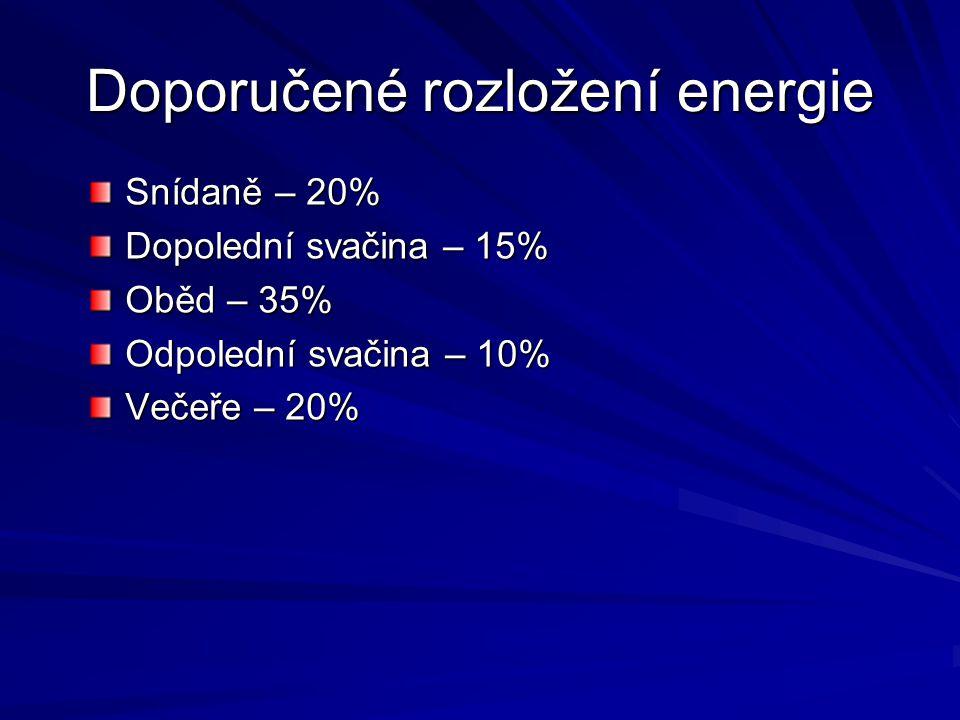 Doporučené rozložení energie Snídaně – 20% Dopolední svačina – 15% Oběd – 35% Odpolední svačina – 10% Večeře – 20%