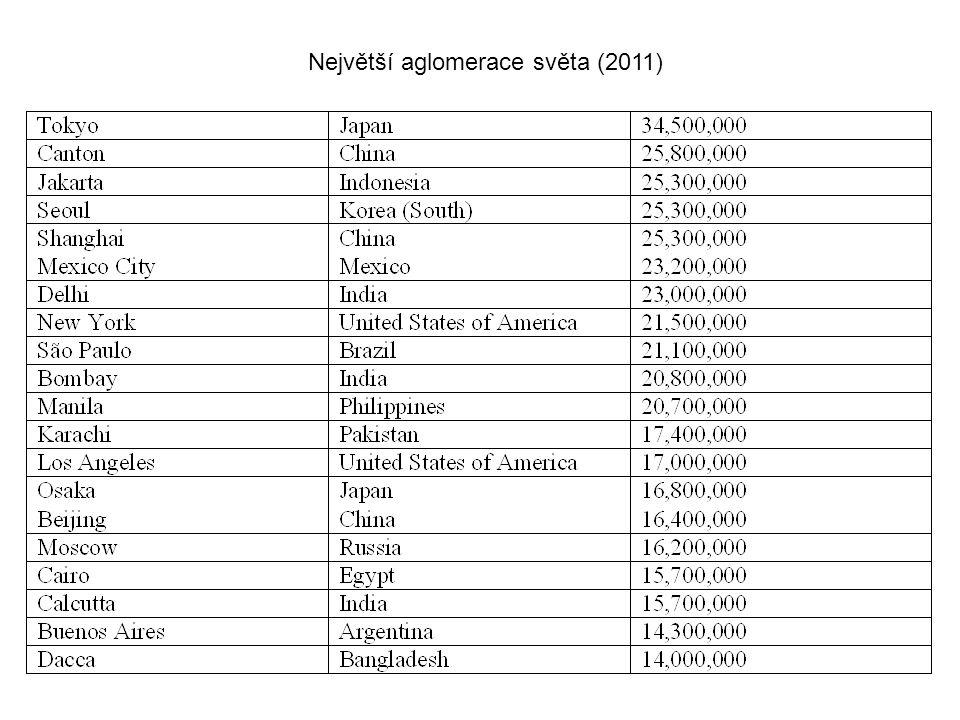 Největší aglomerace světa (2011)