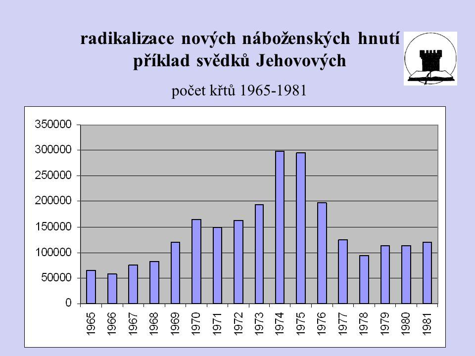 radikalizace nových náboženských hnutí příklad svědků Jehovových počet křtů 1965-1981