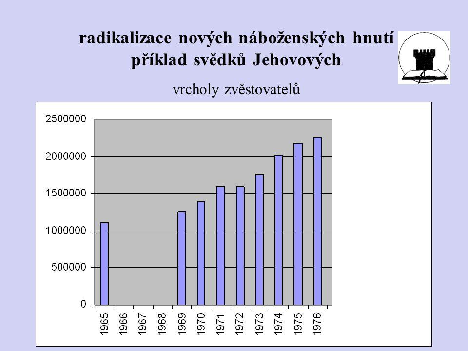 radikalizace nových náboženských hnutí příklad svědků Jehovových vrcholy zvěstovatelů