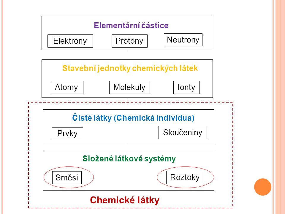 Elementární částice ElektronyProtony Neutrony Stavební jednotky chemických látek AtomyMolekulyIonty Prvky Sloučeniny Čisté látky (Chemická individua)