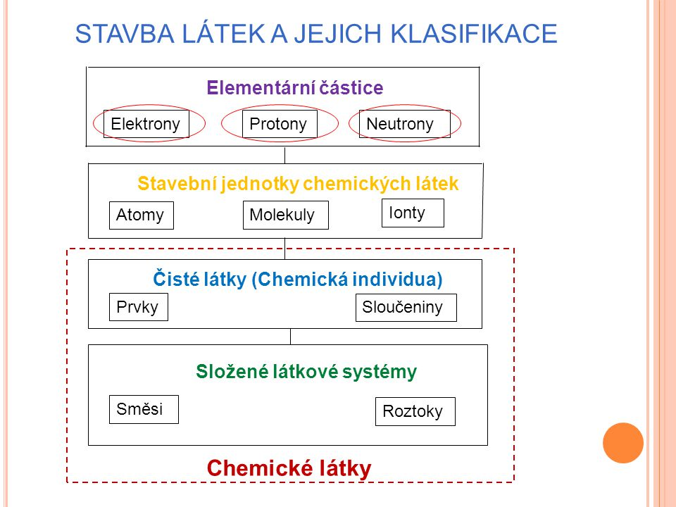 ElektronyProtonyNeutrony Elementární částice Stavební jednotky chemických látek Atomy Molekuly Ionty Prvky Sloučeniny Čisté látky (Chemická individua)