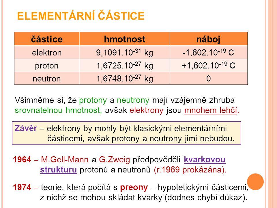 ELEMENTÁRNÍ ČÁSTICE částicehmotnostnáboj elektron9,1091.10 -31 kg-1,602.10 -19 C proton1,6725.10 -27 kg+1,602.10 -19 C neutron1,6748.10 -27 kg0 Všimně