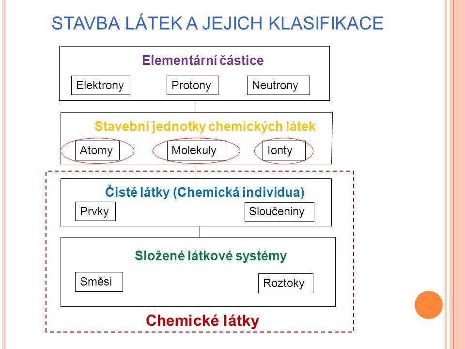 STAVBA LÁTEK A JEJICH KLASIFIKACE ElektronyProtonyNeutrony Elementární částice Stavební jednotky chemických látek AtomyMolekulyIonty Prvky Sloučeniny