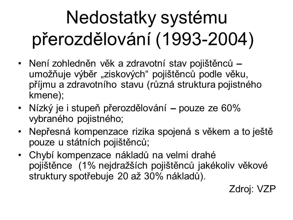 """Nedostatky systému přerozdělování (1993-2004) Není zohledněn věk a zdravotní stav pojištěnců – umožňuje výběr """"ziskových"""" pojištěnců podle věku, příjm"""