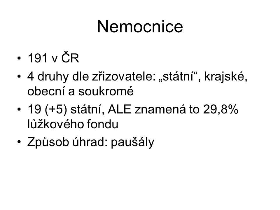 """Nemocnice 191 v ČR 4 druhy dle zřizovatele: """"státní"""", krajské, obecní a soukromé 19 (+5) státní, ALE znamená to 29,8% lůžkového fondu Způsob úhrad: pa"""